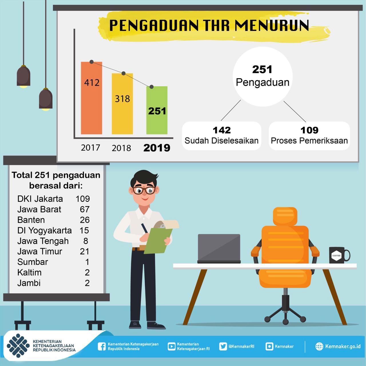 251 Perusahaan di Indonesia Bermasalah Pembayaran THR 2019 Turun