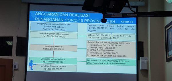 Aceh Zona Hijau Covid-19, Pemerintah Diminta Fokuskan Anggaran untuk Pemulihan Ekonomi