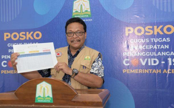 Gugus Tugas Aceh Catat Ada Pasien Sembuh dan Positif Covid-19