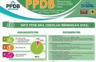 Pemkot Bekasi Dukung PPDB Online untuk SMA/SMK/SLB se-Jawa Barat